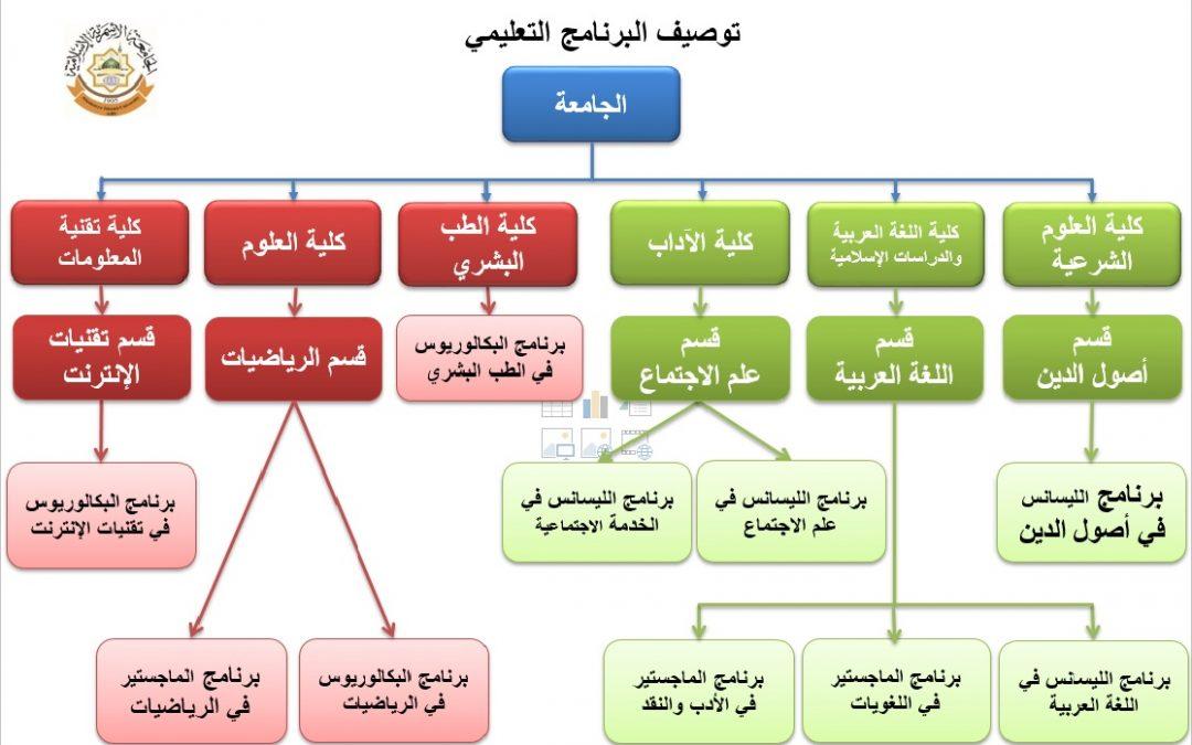 توصيف البرنامج التعليمي – مكتب ضمان الجودة وتقييم الأداء بالجامعة الأسمرية الإسلامية.